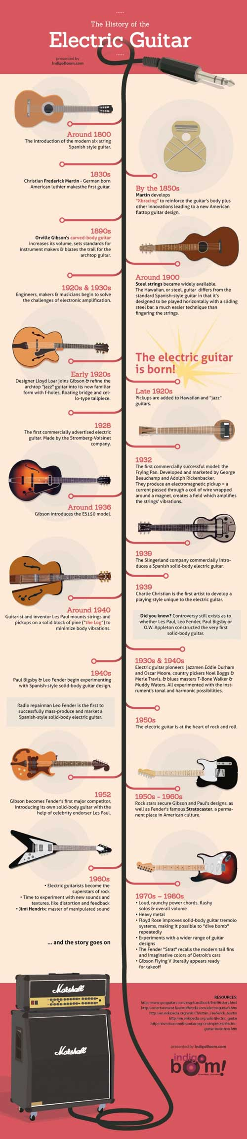 history of guitar essay 1889: joseph kekuku from laie, oahu invents the steel guitar he later moves to the us mainland to share his music with the rest of the world  history and culture.